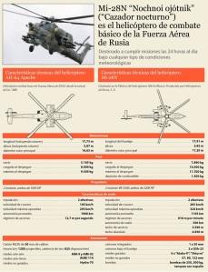Caracteristicas Mi.28N