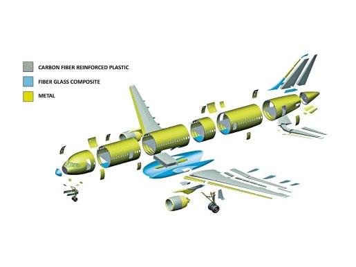 Materiales de fabricación del MS-21