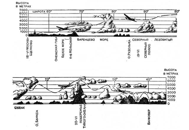 Perfil del vuelo del ANT-25 en la ruta en la ruta Moscú - Polo Norte - EEUU
